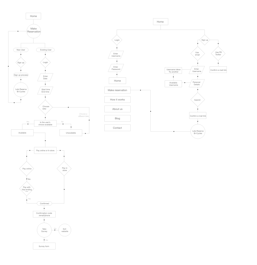 User flow of Reservation process & Signup Process